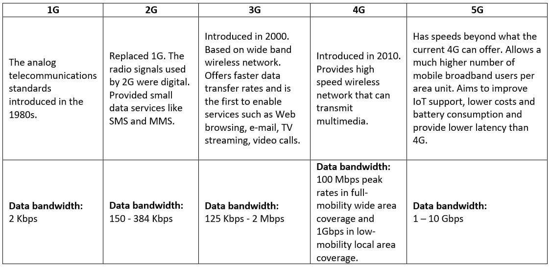 1G 2G 3G 4G 5G comparison