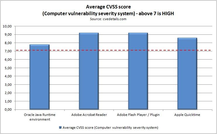Average CVSS score