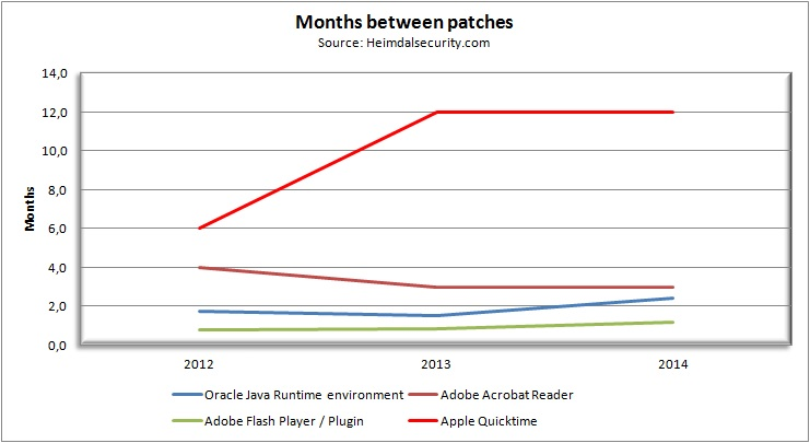 Months between patches