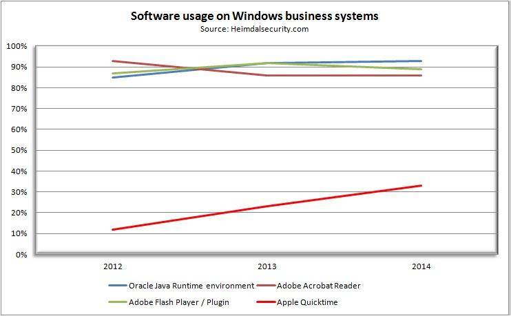 Software usage on windows