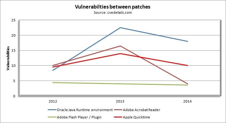 Vulnerabilities between patches