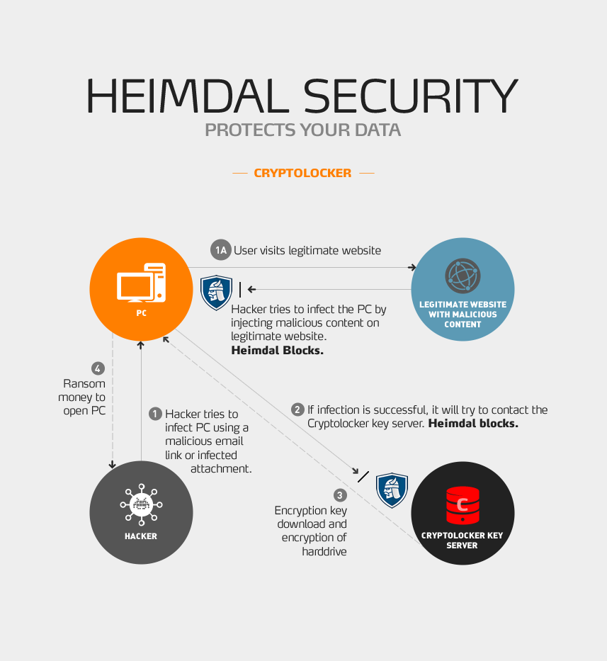 cryptolocker heimdal protection