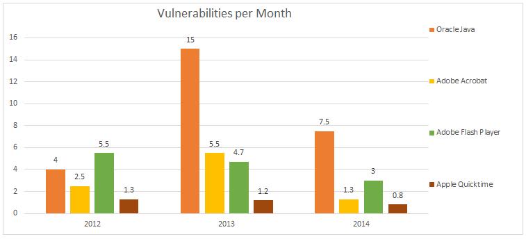 month_statistics