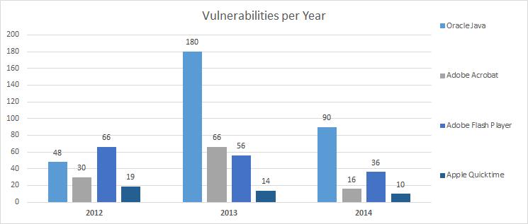 year_statistics