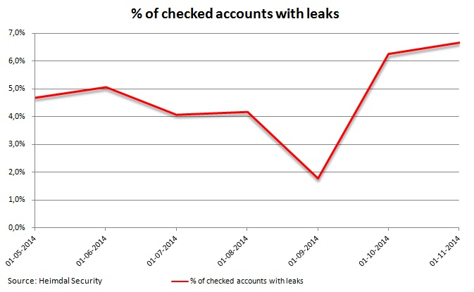 Checked accounts with leaks