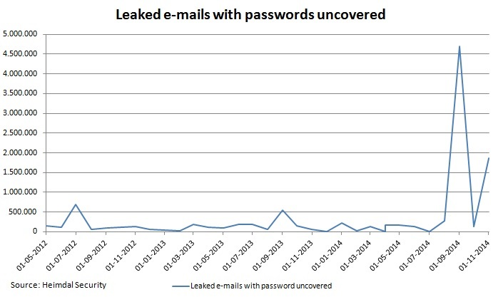 Leaked accounts with passwords uncovered
