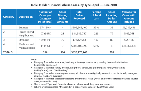 The MetLife Study of Elder Financial Abuse