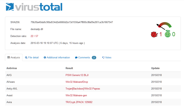 virustotal page vawtrak aka neverquest march 2015