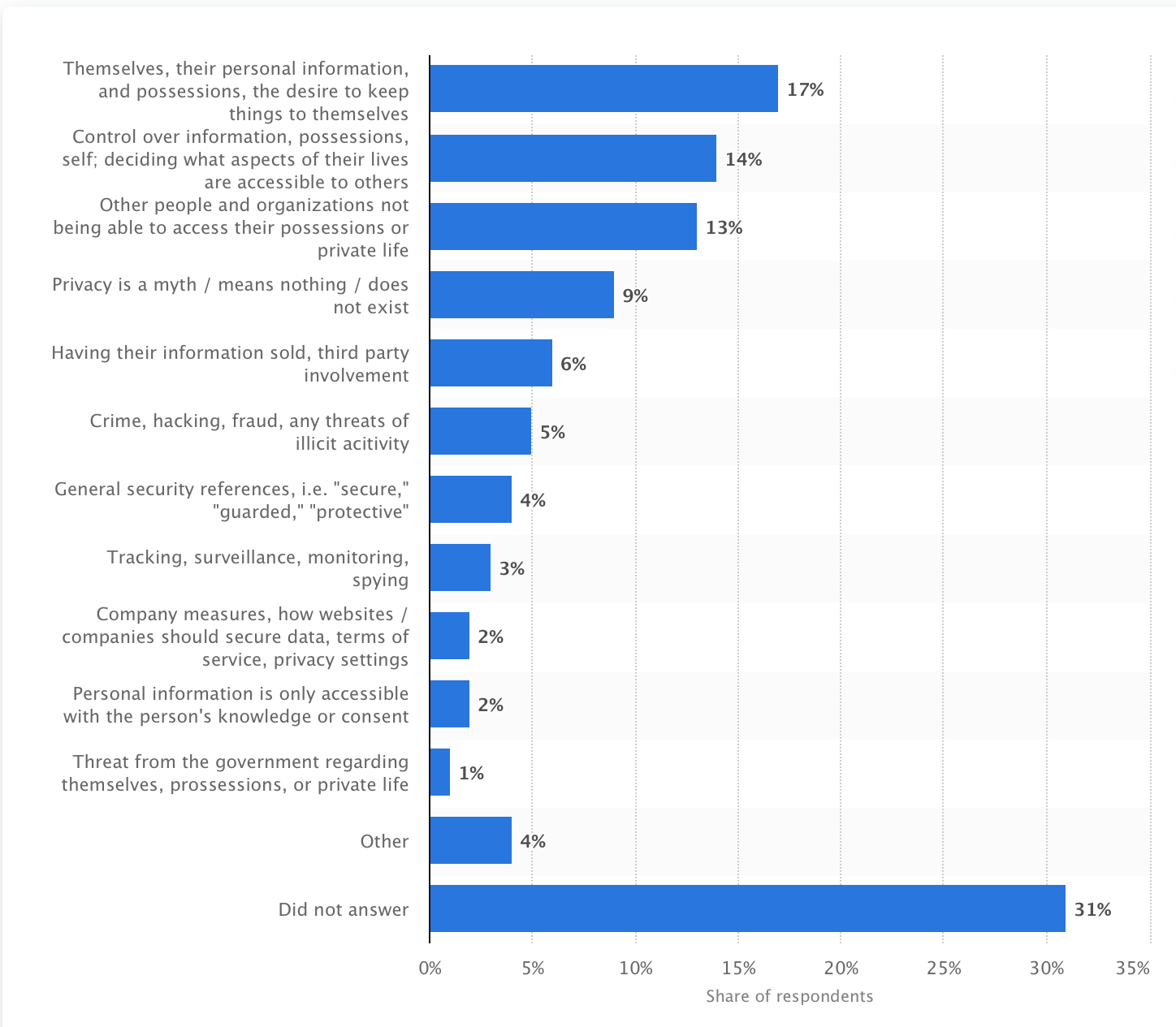 statista research graph