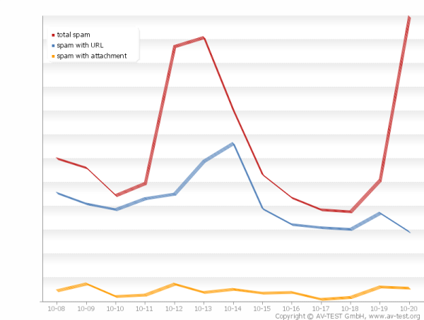 3 Share of Spam with Attachment or URL last 14 days