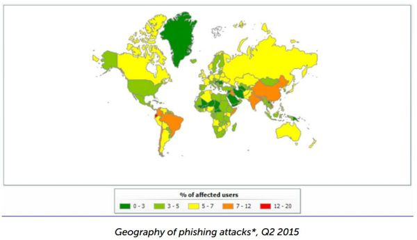 7 phishing attacks statistics 2015