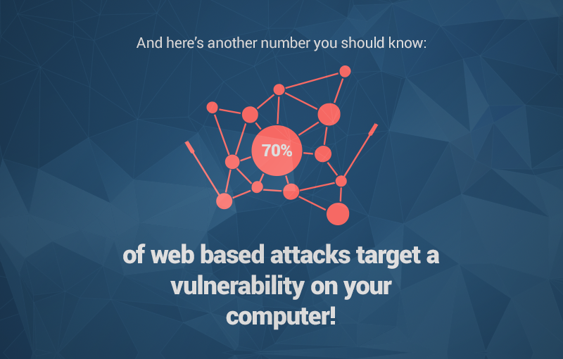 70 percent of attacks target a vulnerability on your computer heimdal security