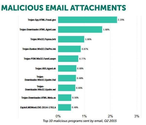 8 malicious email attachments