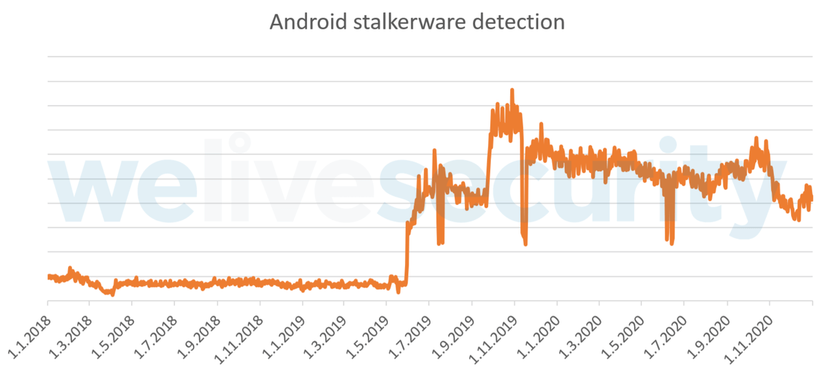 Android stalkerware detection
