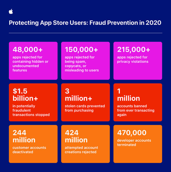 Apple_around-the-clock-global-effort-to-keep-App-Store-users-safe_infographic heimdal