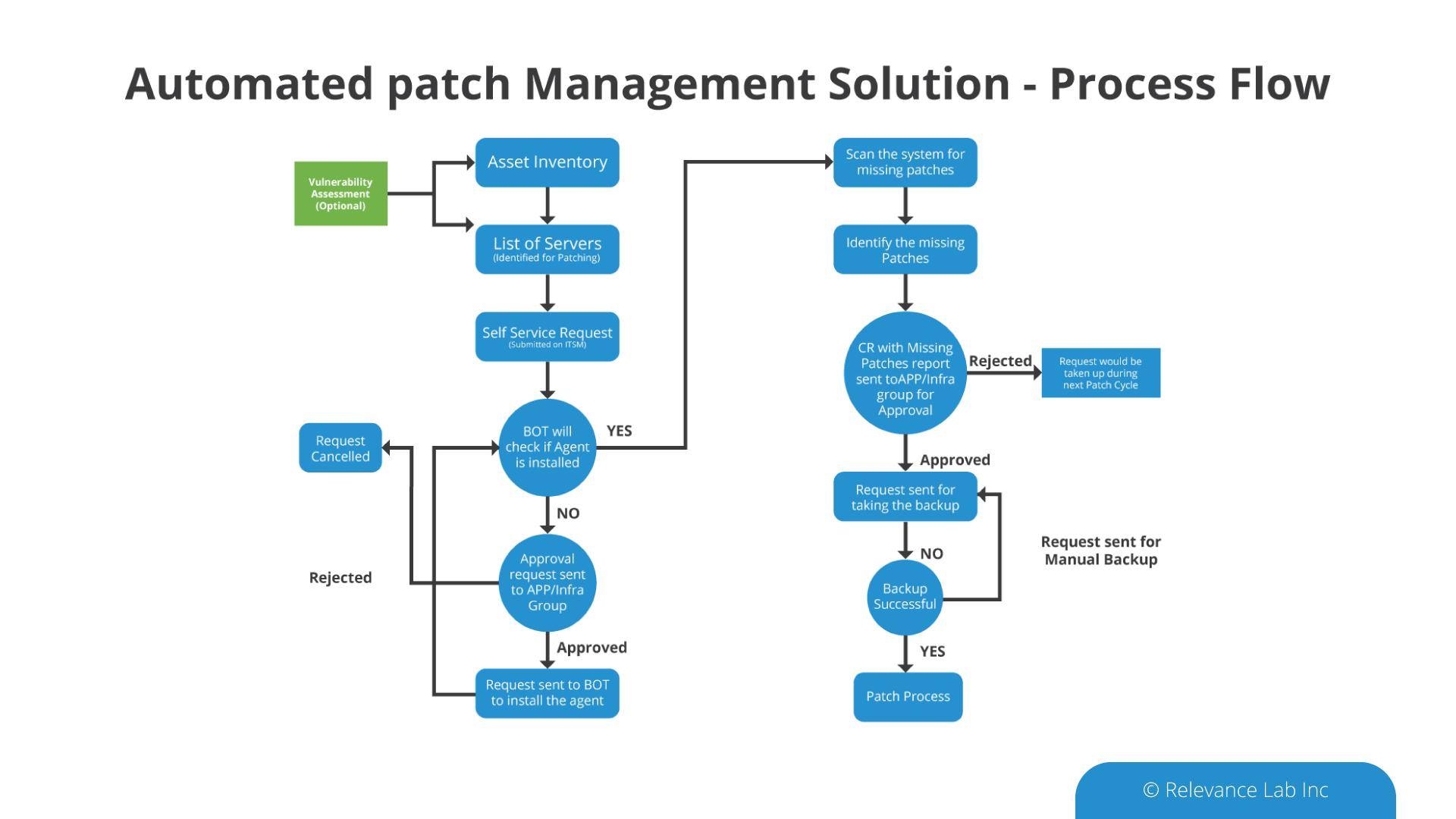 Automated_Patch_Management_Flow