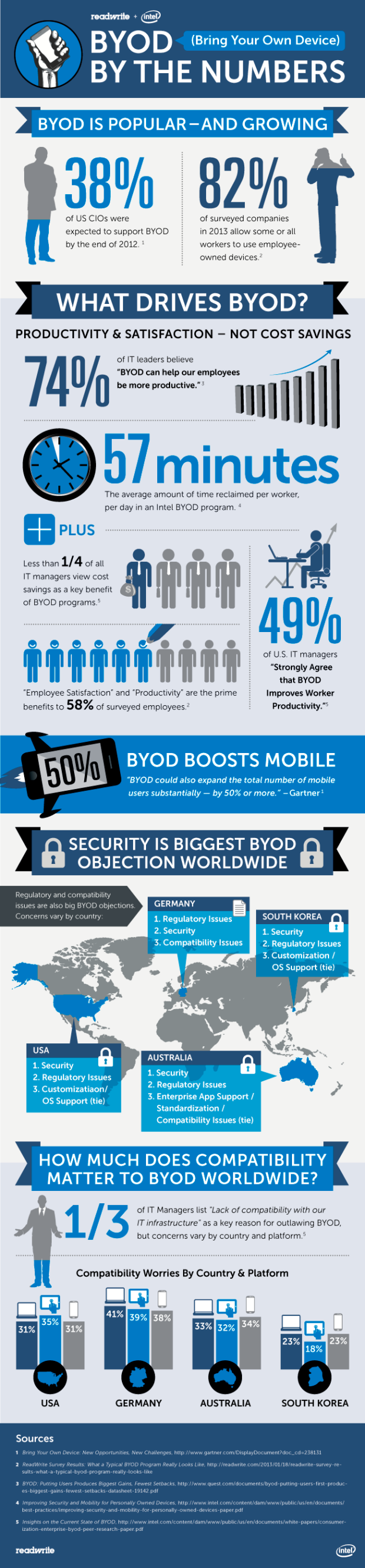 BYOD security