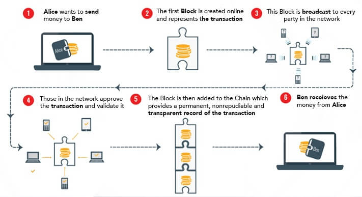 Blockchain diagram