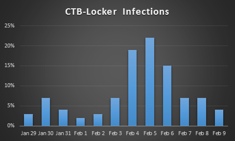 CTB Locker stats 1