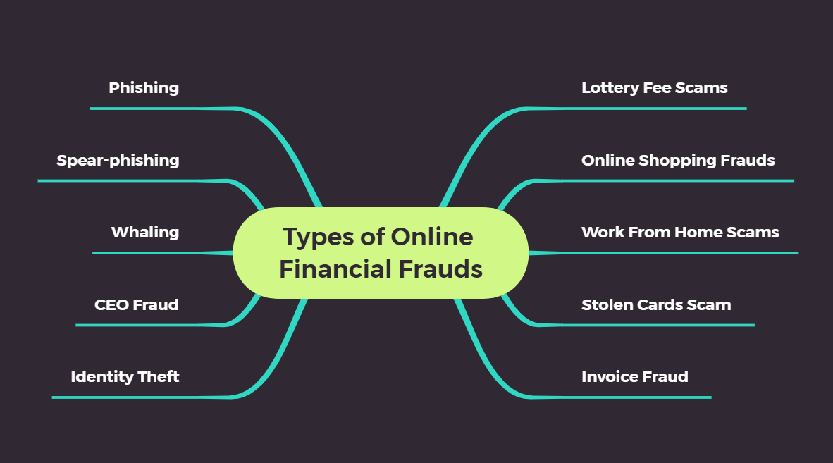 types of online financial frauds