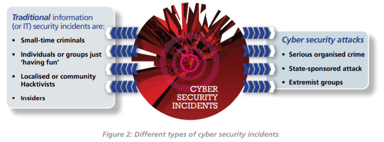 what is eradication in cybersecurity - security incidents
