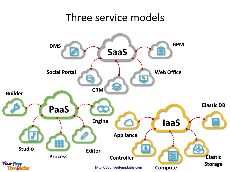 cloud computing threats and vulnerabilities - cloud service models