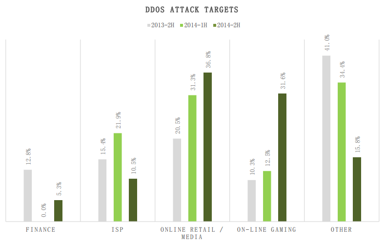 DDoS attack targets nsfocus threat report 2014