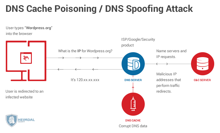 DNS Security – Why Cyber Criminals Want to Take Over Your
