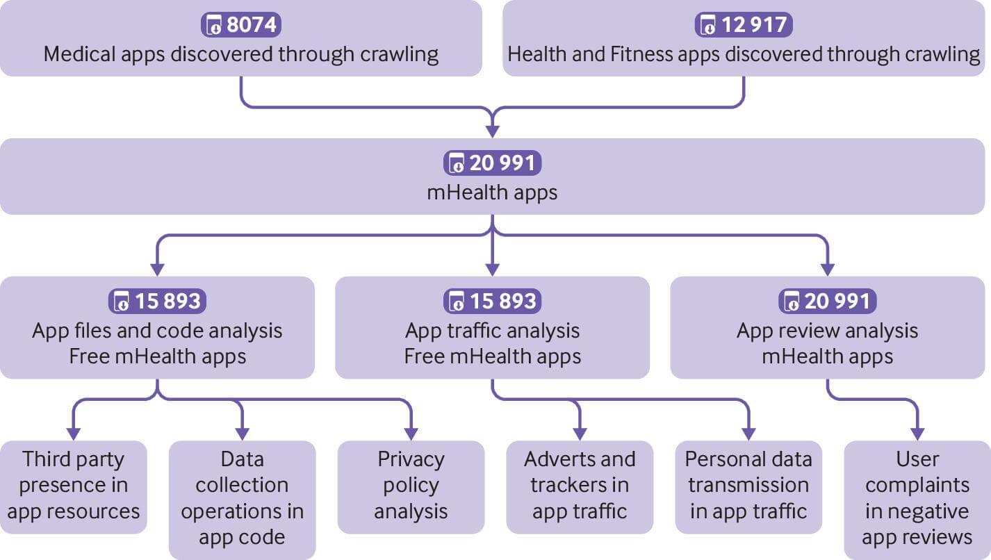 Macquarie Uni analysis on health apps data