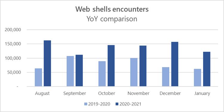 Web-shell