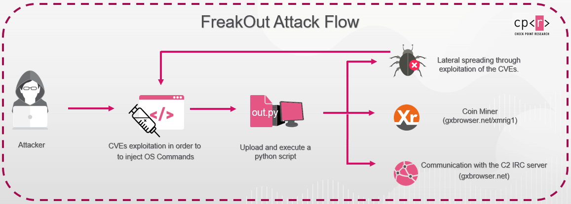 FreakOut attack flow heimdal security