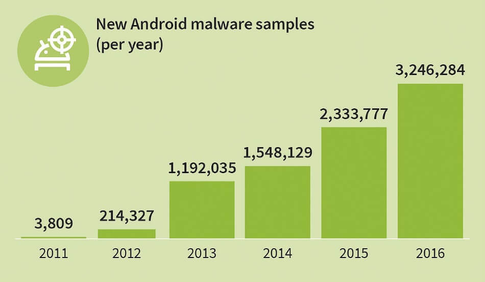 android malware samples smartphone security trends for 2017
