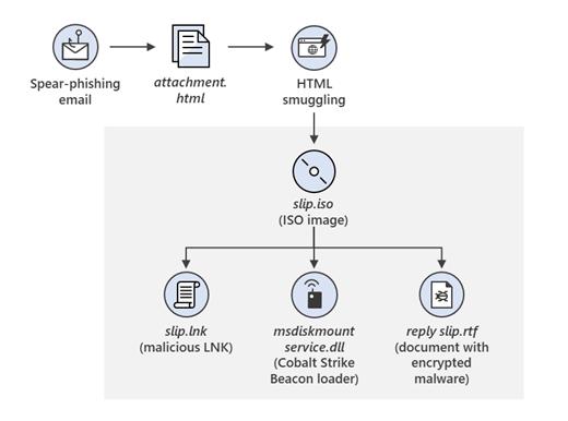 Nobelium HMTL-ISO heimdal