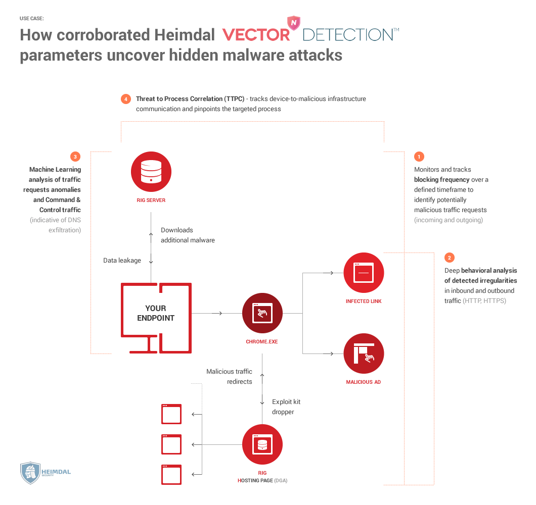 Heimdal Corp Heimdal PRO VectorN Detection protection