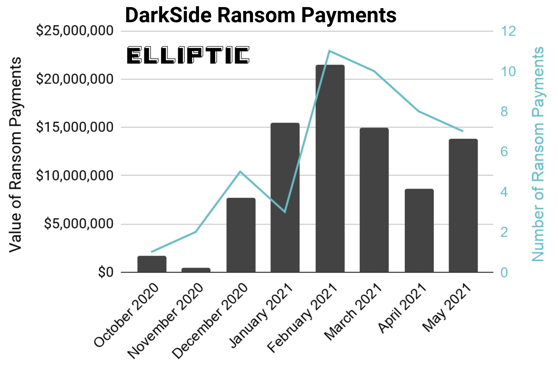 Value and number of ransom payments