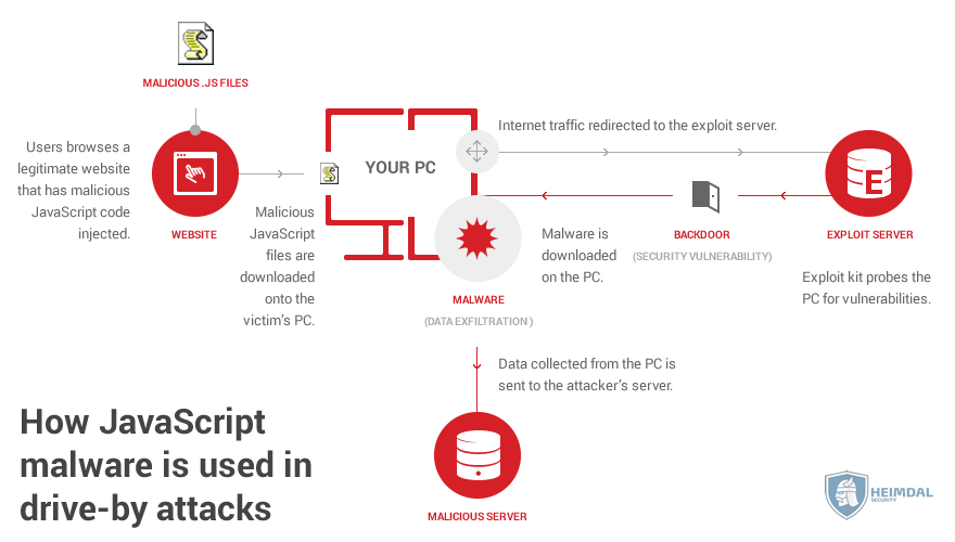 How JavaScript malware is used in drive-by attacks