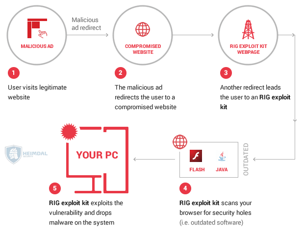 How Rig Exploit Kit Works