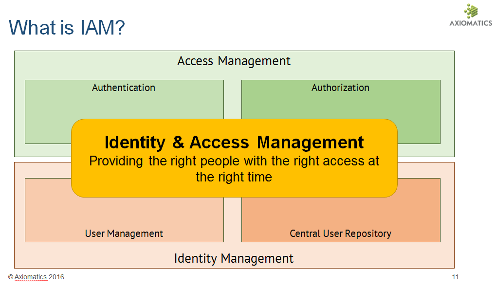 What is IAM? Identity & Access Management