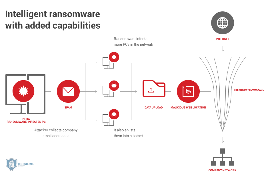 Intelligent ransomware with added capabilities