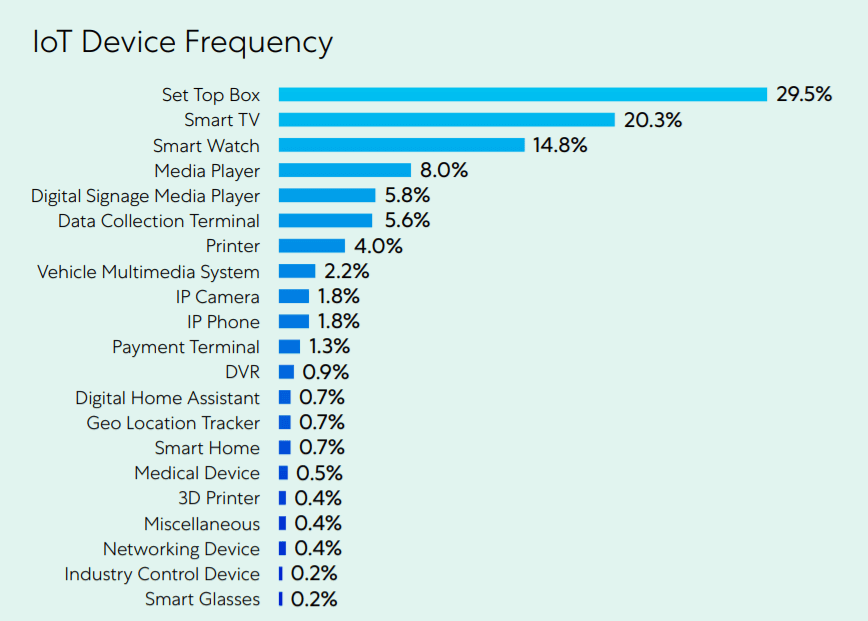 IoT devices frequency