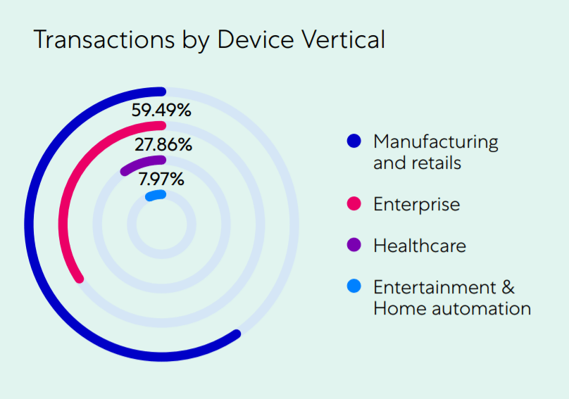 IoT devices transactions