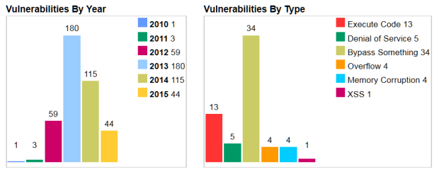 JAVA vulnerabilities by year and by type