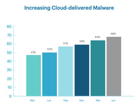 Malware Netskope report