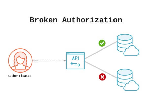 Broken Object Level Authorization (BOLA) vulnerability diagram