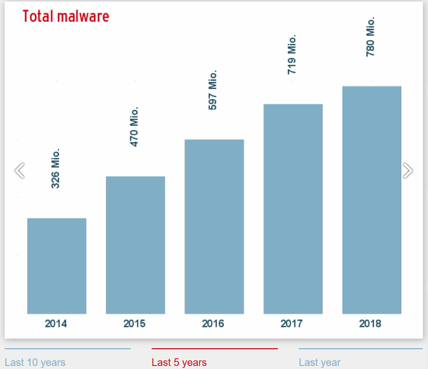Here's how malware evolved
