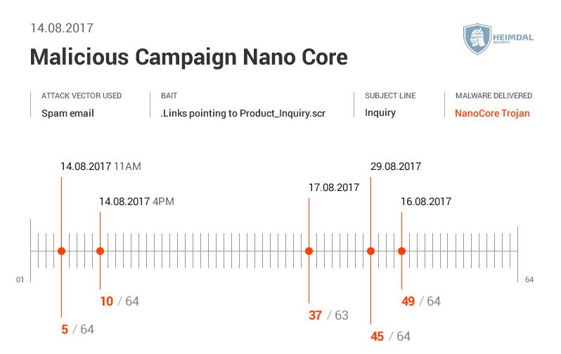 Nano Core Spam Campaign 2 1