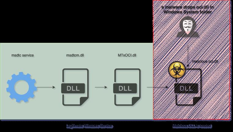 Pingback malware heimdal security