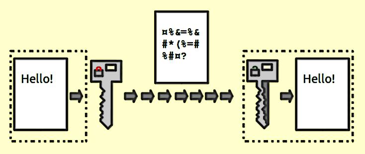 data encryption software - encryption