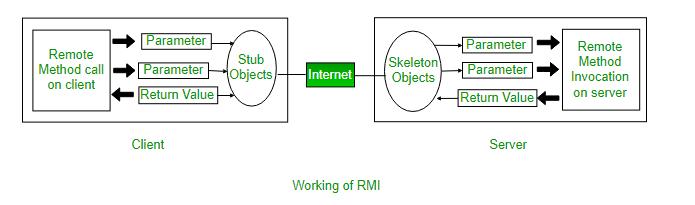 RMI info