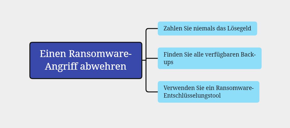 Erklärung: einen Ransomware-Angriff abwehren